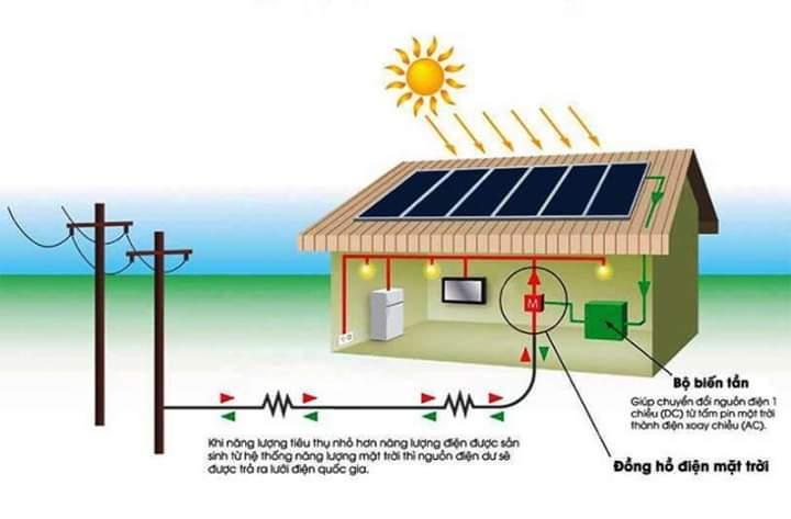 Lắp Điện Mặt Trời Công Suất Bao Nhiêu Thì Phù Hợp Và Hiệu Quả?
